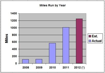 Running History