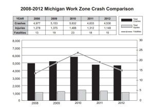 MDOT Work Zone Crash Statistics 2008-2012