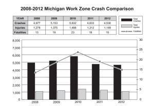 MDOT Work Zone Crash Statistics 2008-2012