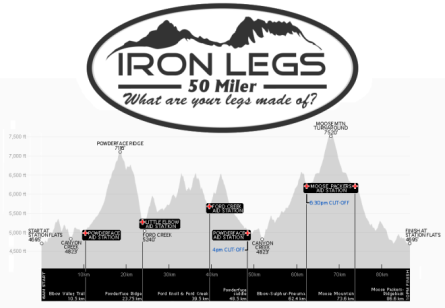 IronLegs 50-mile elevation profile