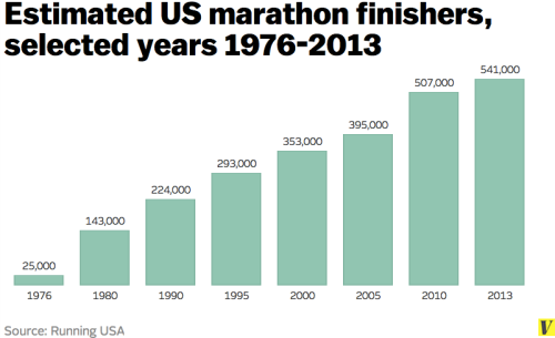 Marathon Finishes 1976-2013