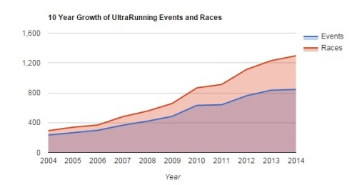 Ultrarunning magazine - growth of ultras by year