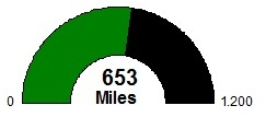 2017 Running Distance